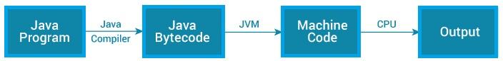 how-java-program-works