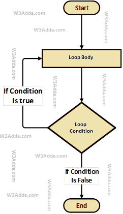 swift-repeat-while-loop-flowchart-diagram