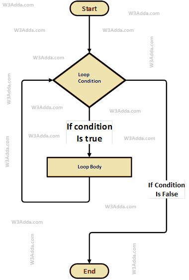 swift-while-loop-flowchart-diagram