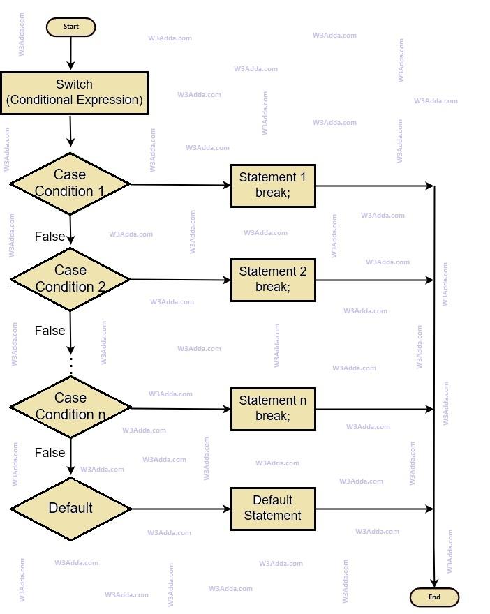 cpp-switch-case-statement-flowchart
