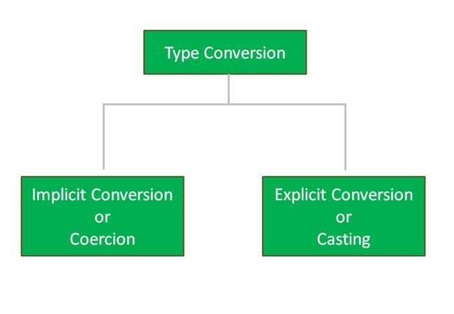 java-Type-conversion