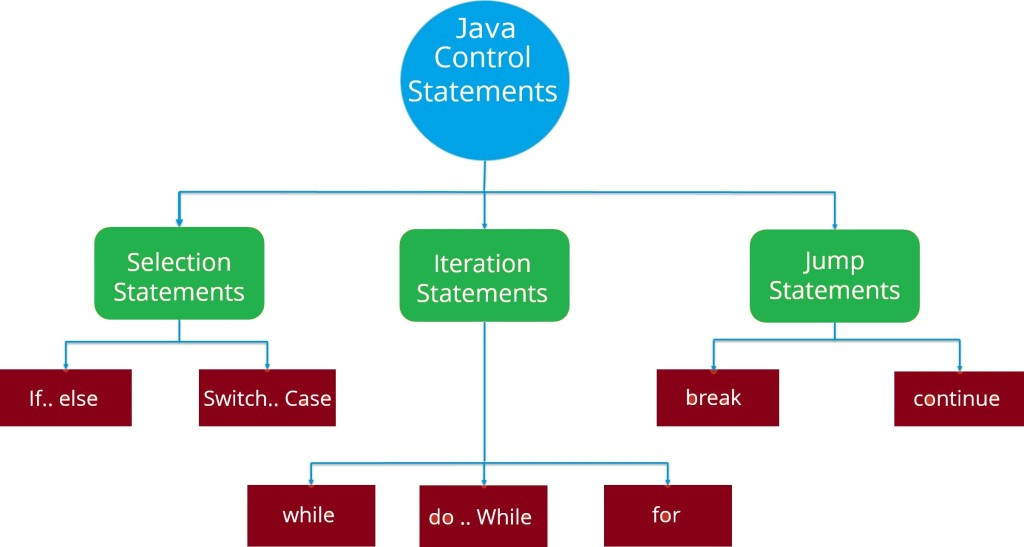 java-control-flow-statements