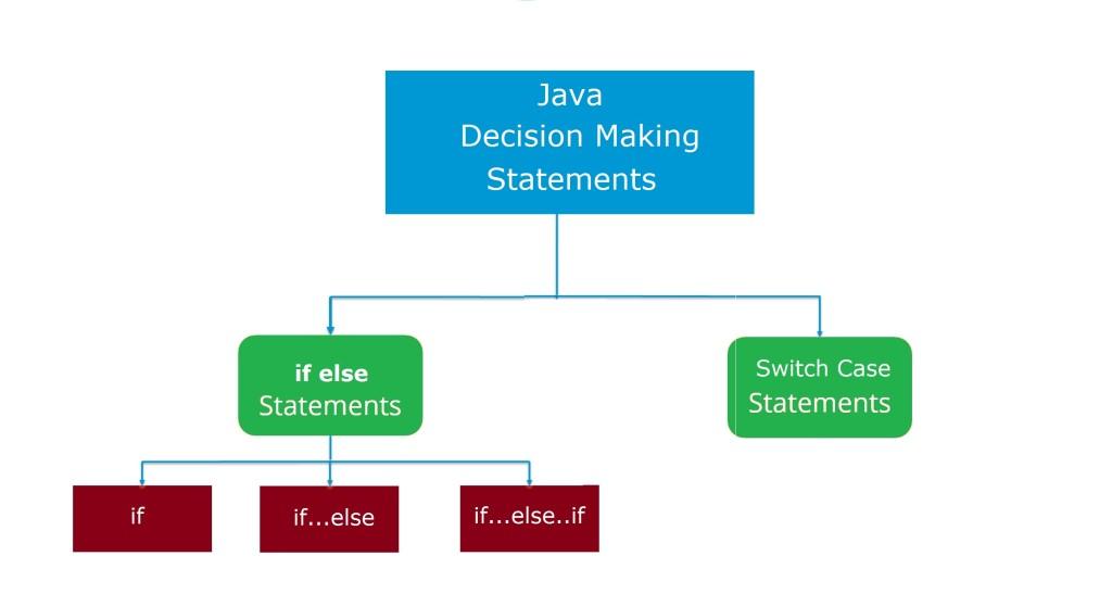 java-decision-making-statements