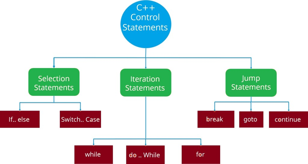 cpp-control-flow-statements