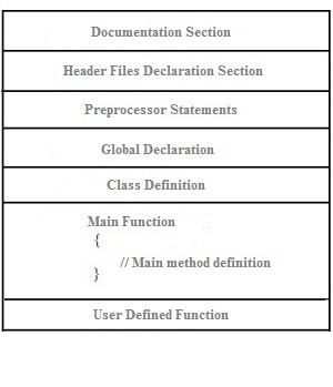 cpp-program-structure