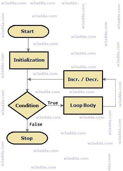 dart-for-loop-flow-chart-diagram