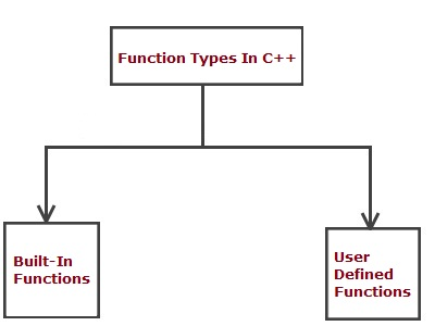 cpp_types_of_functions