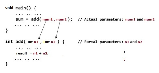 dart-passing-arguments-function